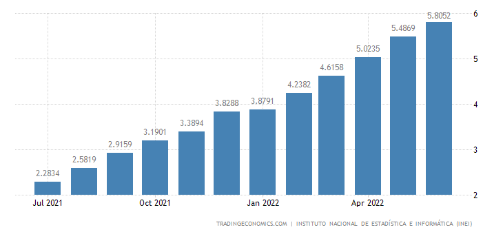 Peru Core Inflation Rate