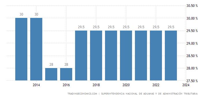 Peru Corporate Tax Rate