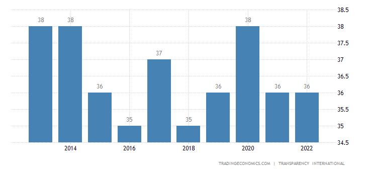 Peru Corruption Index