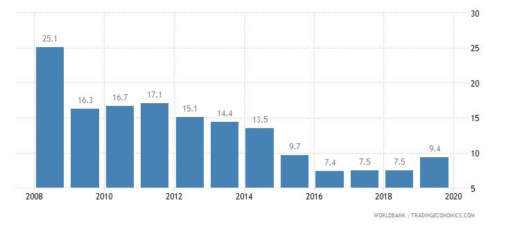 peru cost of business start up procedures percent of gni per capita wb data