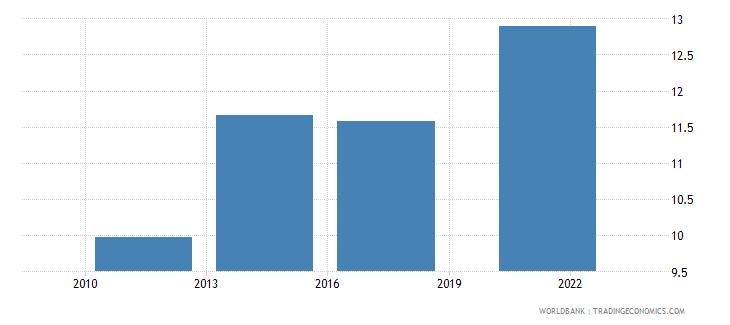 peru credit card percent age 15 wb data