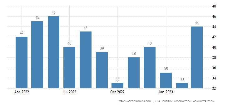 Peru Crude Oil Production