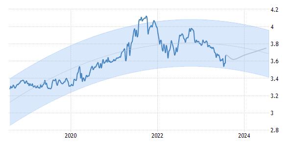 Proyección Tipo de Cambio Dólar Perú