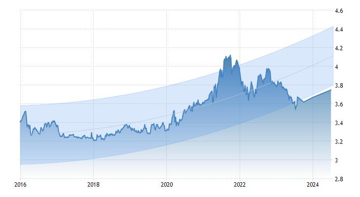 Proyección Tipo Cambio Dólar Perú