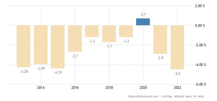 Peru Current Account to GDP