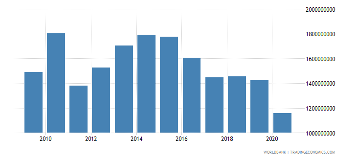 peru customs and other import duties current lcu wb data