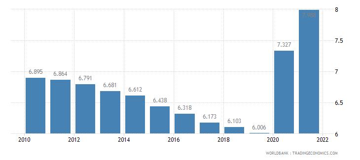 peru death rate crude per 1 000 people wb data