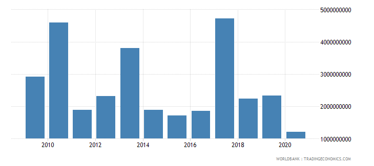 peru debt service on external debt public and publicly guaranteed ppg tds us dollar wb data
