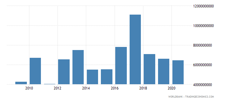 peru debt service on external debt total tds us dollar wb data