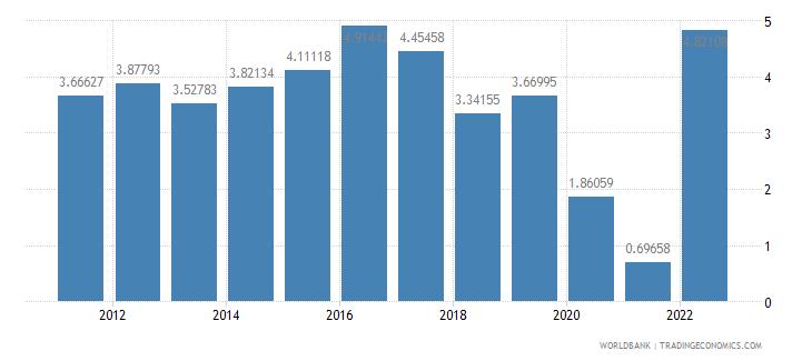 peru deposit interest rate percent wb data
