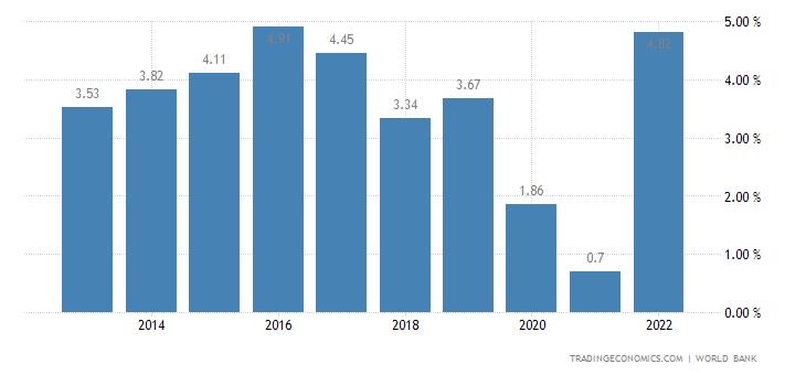 Deposit Interest Rate in Peru