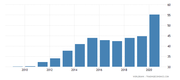 peru domestic credit to private sector percent of gdp gfd wb data