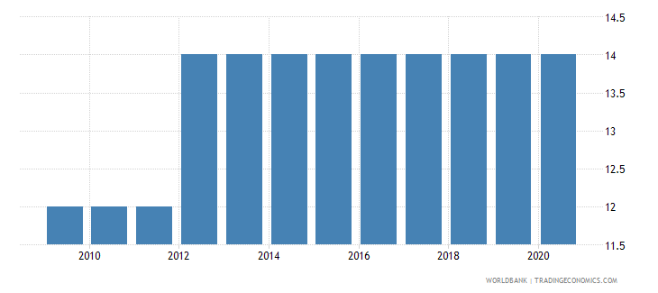 peru duration of compulsory education years wb data