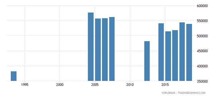 peru elderly illiterate population 65 years both sexes number wb data