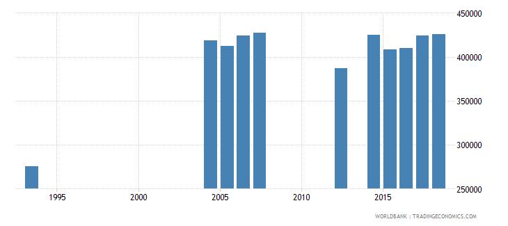 peru elderly illiterate population 65 years female number wb data