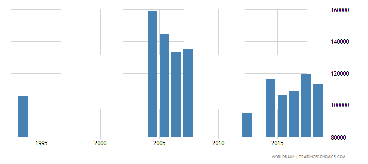 peru elderly illiterate population 65 years male number wb data