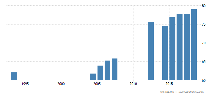 peru elderly literacy rate population 65 years both sexes percent wb data