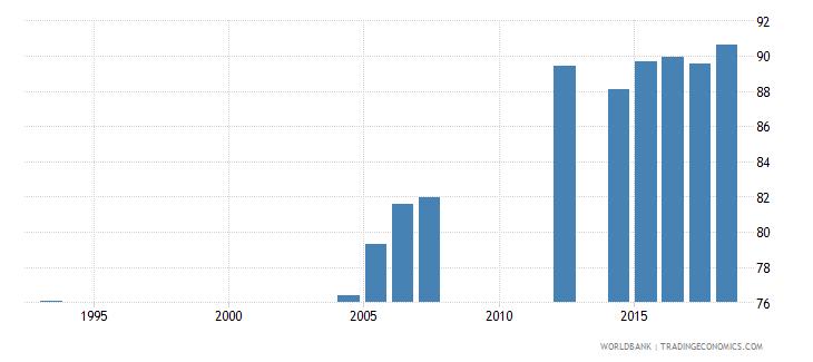 peru elderly literacy rate population 65 years male percent wb data