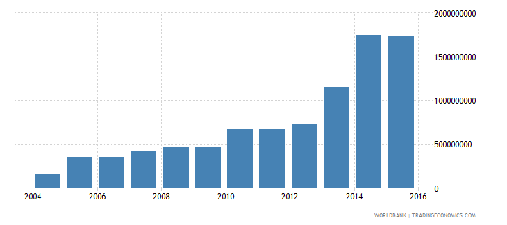 peru electricity production from renewable sources excluding hydroelectric kwh wb data
