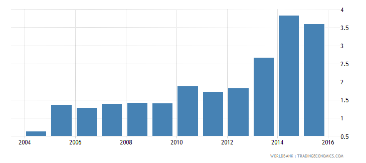 peru electricity production from renewable sources excluding hydroelectric percent of total wb data
