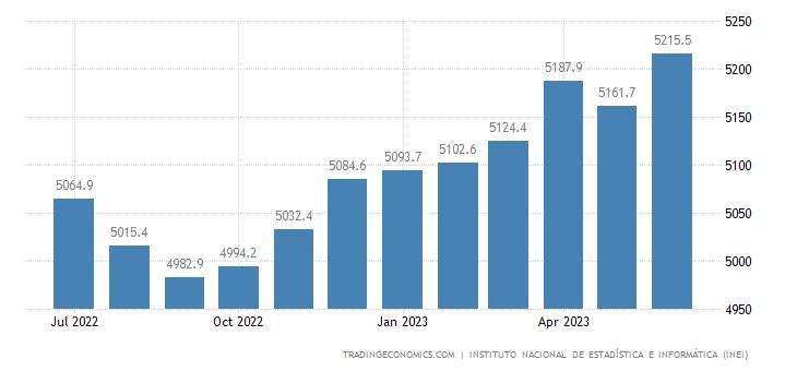 Peru Employed Persons