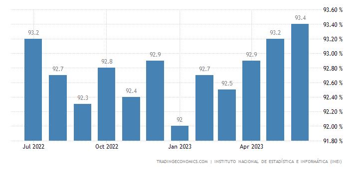 Peru Employment Rate