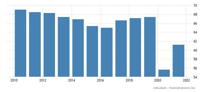 peru employment to population ratio 15 female percent national estimate wb data
