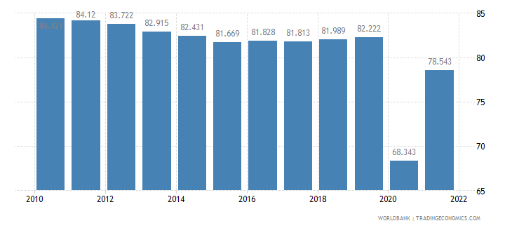 peru employment to population ratio 15 plus  male percent wb data