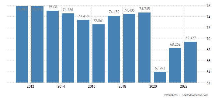 peru employment to population ratio 15 plus  total percent wb data