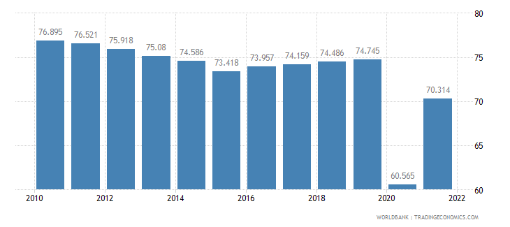 peru employment to population ratio 15 plus  total percent wb data