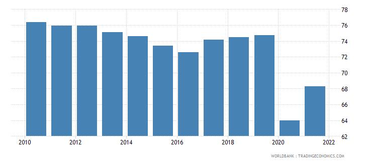 peru employment to population ratio 15 total percent national estimate wb data