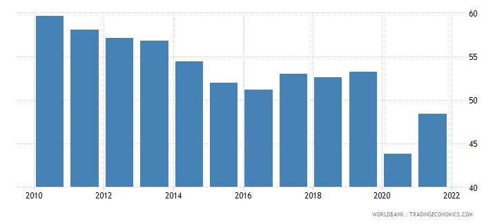 peru employment to population ratio ages 15 24 female percent national estimate wb data