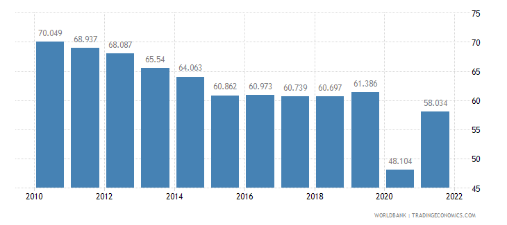 peru employment to population ratio ages 15 24 male percent wb data