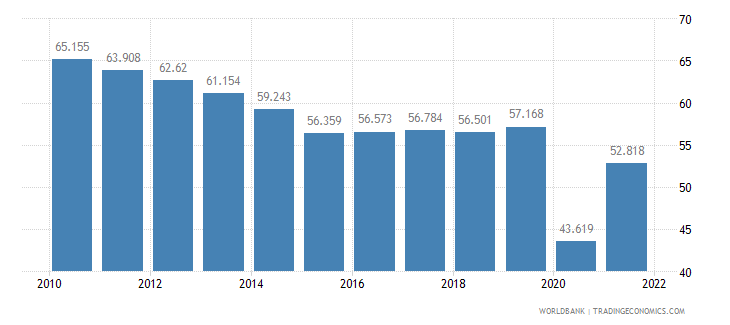 peru employment to population ratio ages 15 24 total percent wb data