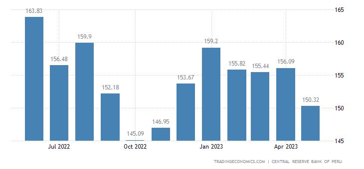 Peru Export Prices