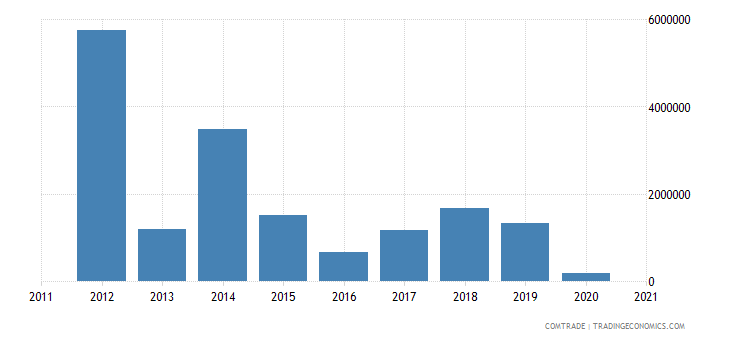 peru exports angola