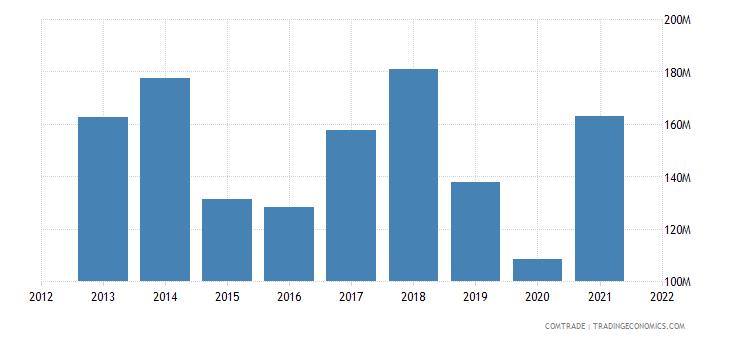 peru exports argentina