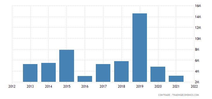 peru exports bahamas