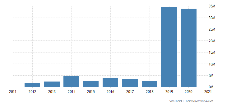 peru exports bangladesh