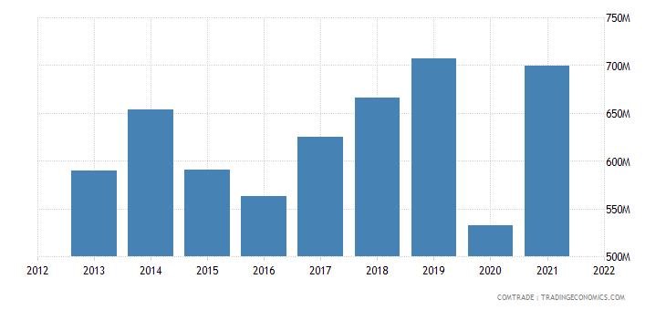 peru exports bolivia