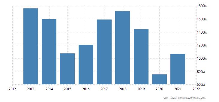 peru exports brazil