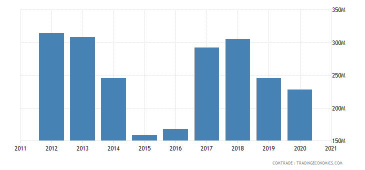 peru exports bulgaria