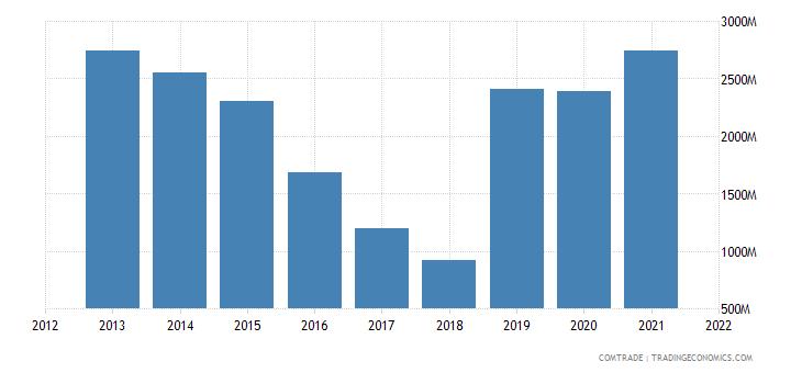 peru exports canada