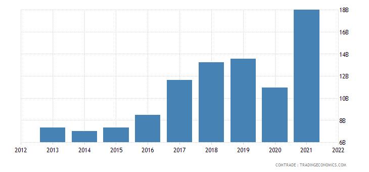 peru exports china