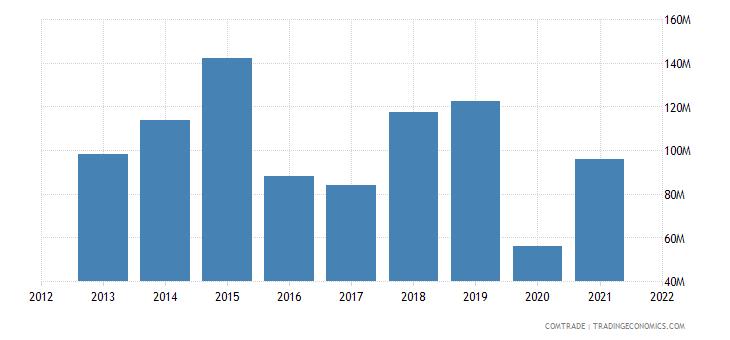 peru exports denmark