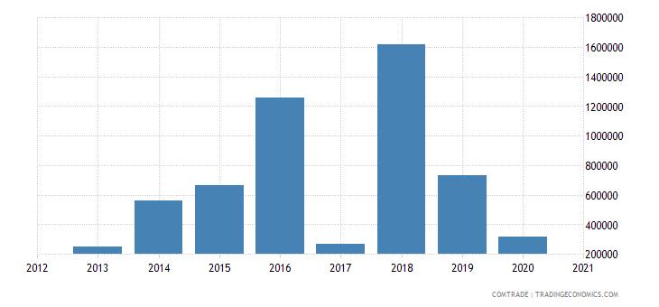 peru exports equatorial guinea