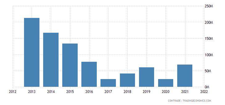 peru exports finland