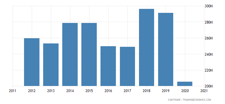peru exports france