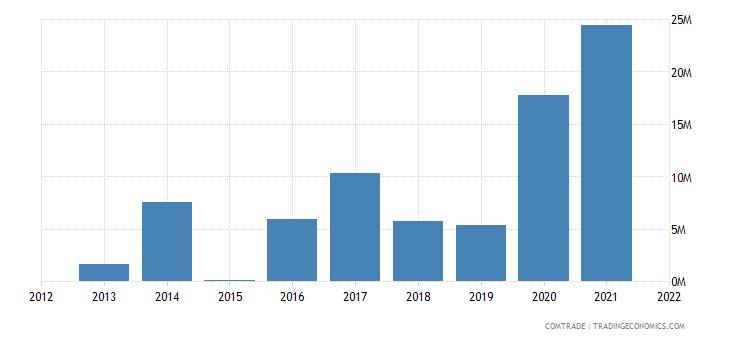 peru exports ghana