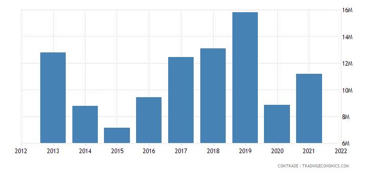 peru exports greece